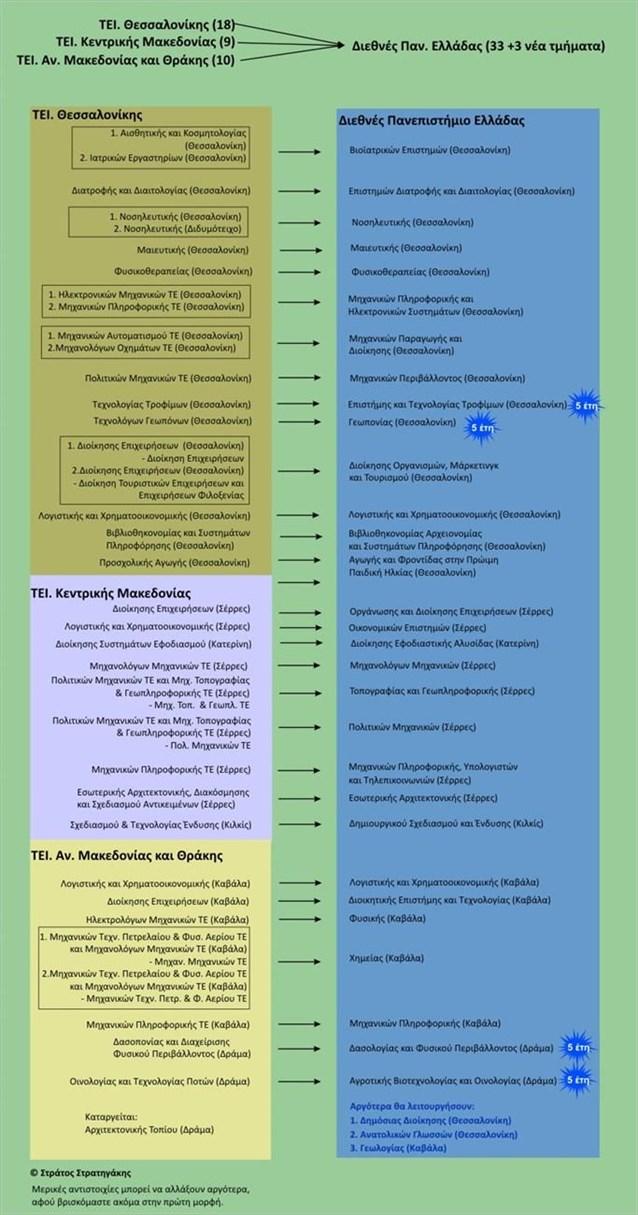 Το Νέο Διεθνές Πανεπιστήμιο Ελλάδος